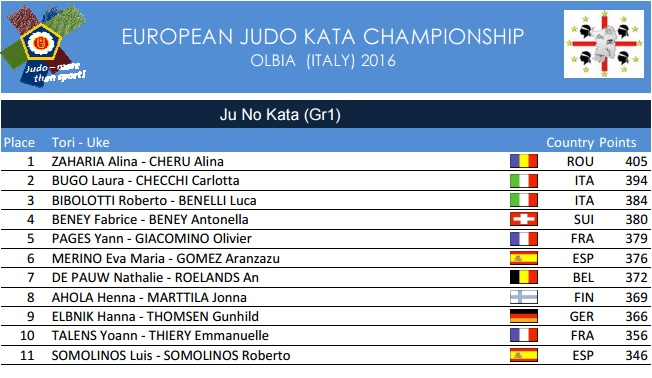 Olbia_2016_results